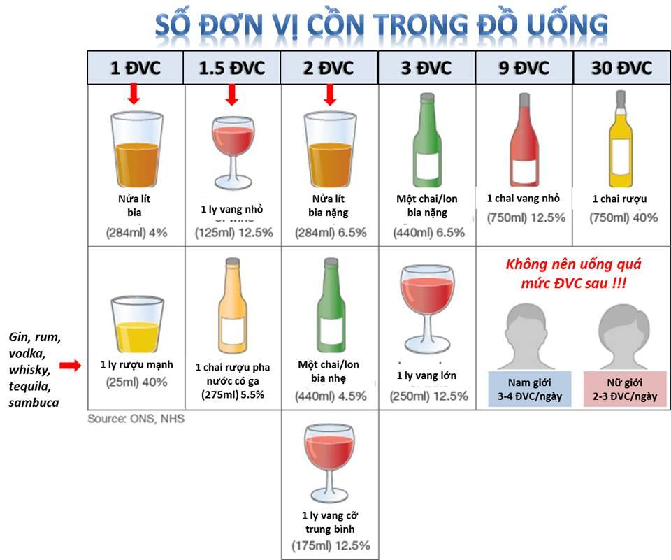 Số đơn vị cồn trong đồ uống